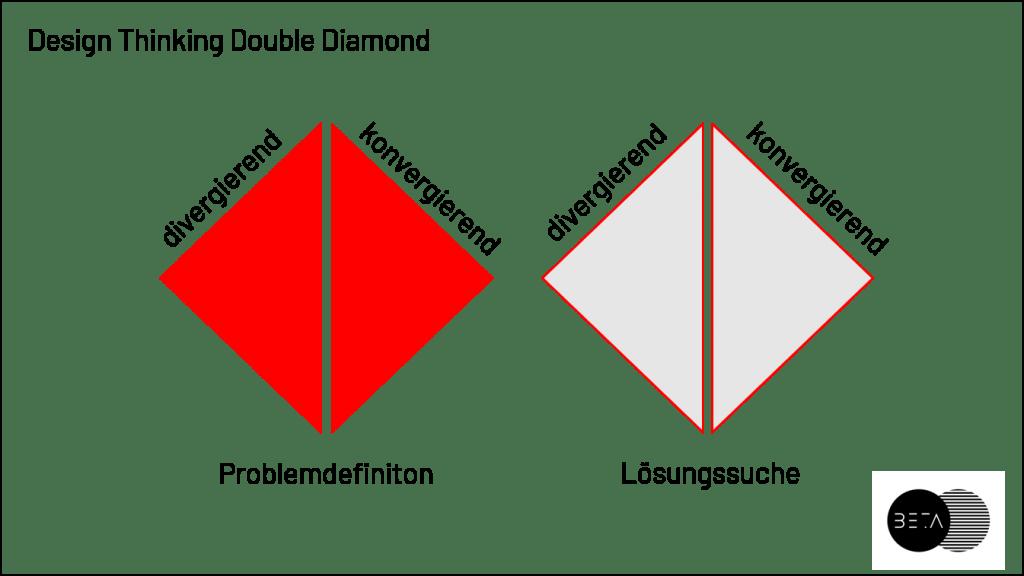 Desing Thinking Double Diamond