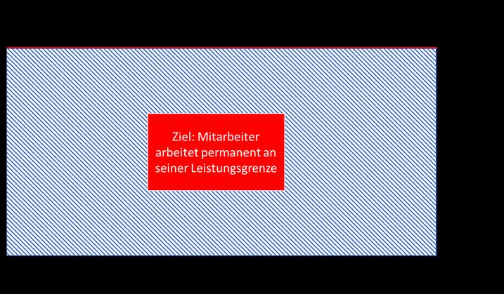 employee experience ex Zeit im Unternehmen
